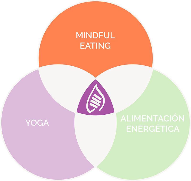 Sumati - Mindful Eating