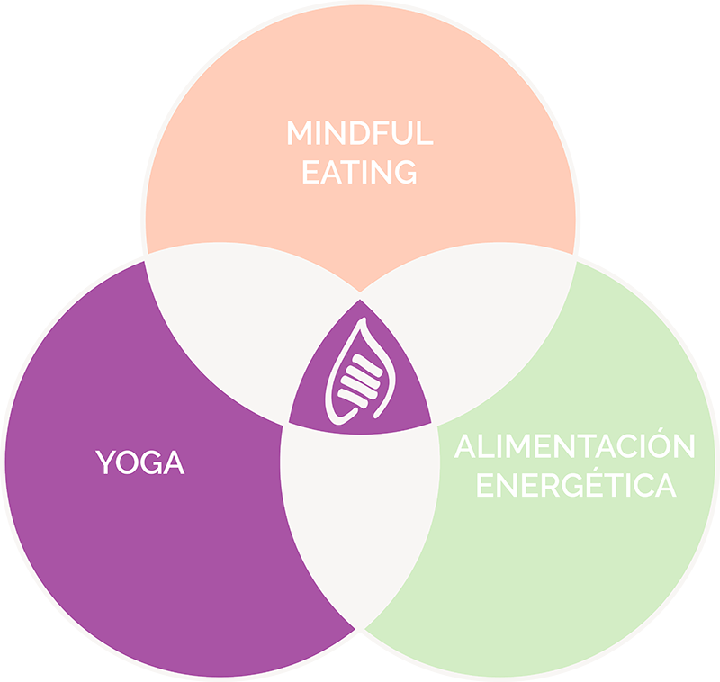 Sumati - Yoga
